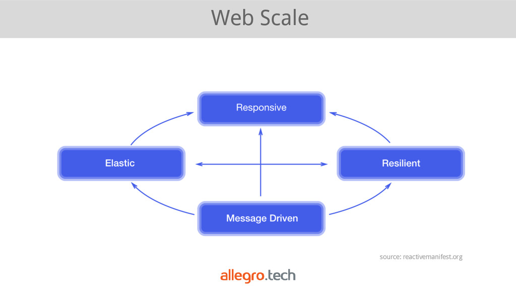 Web Scale source: reactivemanifest.org