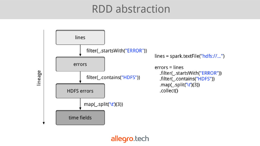 RDD abstraction