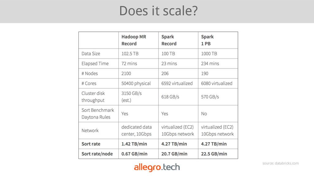 Does it scale? source: databricks.com