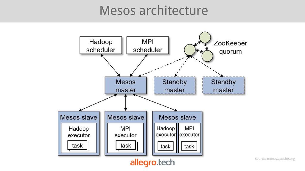 Mesos architecture source: mesos.apache.org