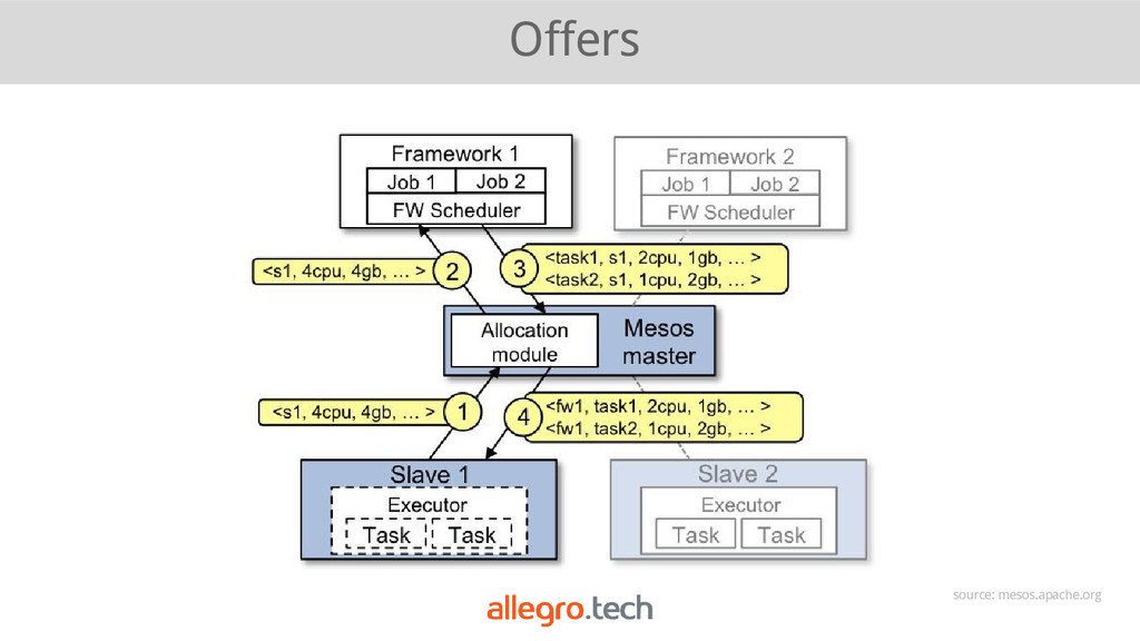 Offers source: mesos.apache.org