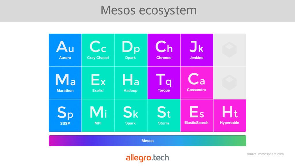 Mesos ecosystem source: mesosphere.com