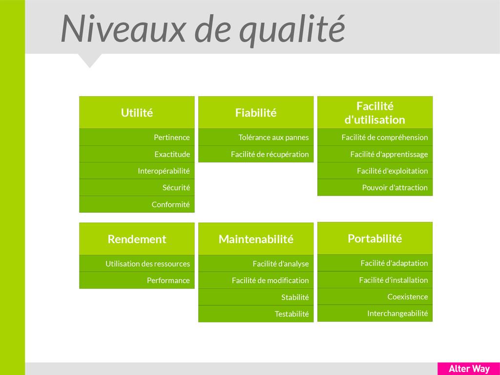 Niveaux de qualité Utilité Pertinence Exactitud...