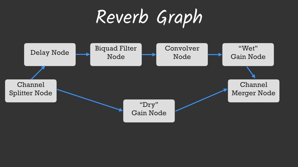 Reverb Graph Channel Splitter Node Channel Merg...