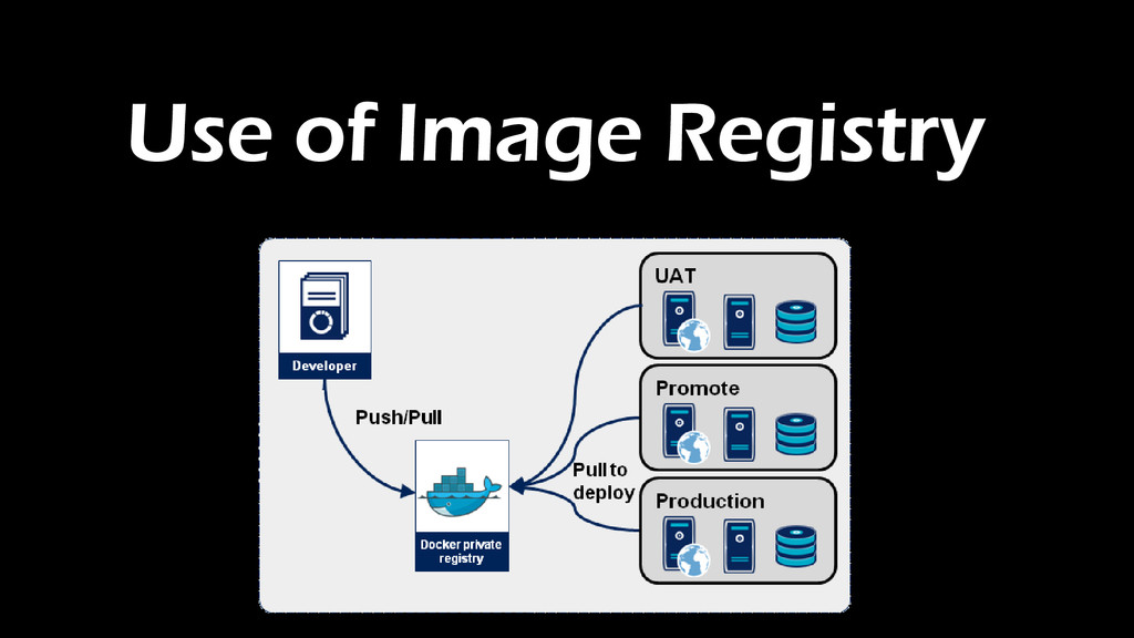 Use of Image Registry