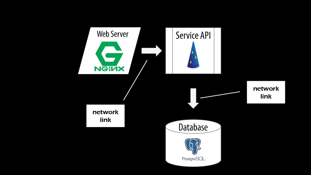 network link network link