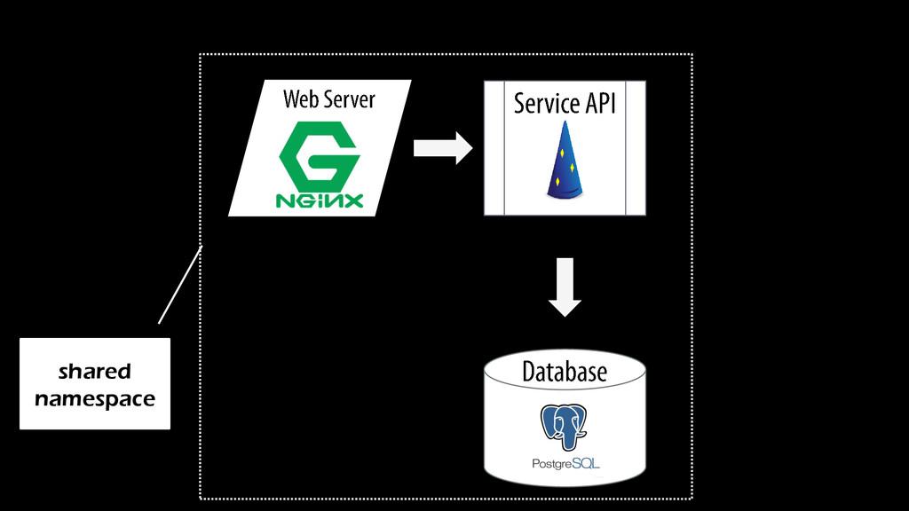 shared namespace