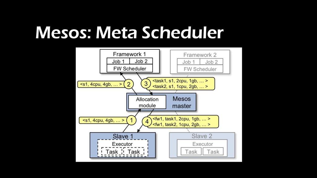 Mesos: Meta Scheduler