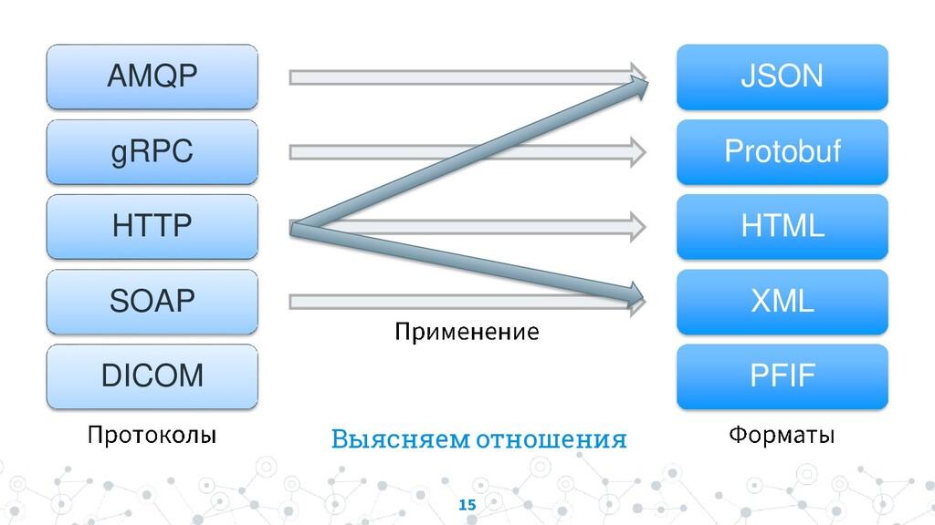 Выясняем отношения AMQP gRPC HTTP SOAP DICOM JS...