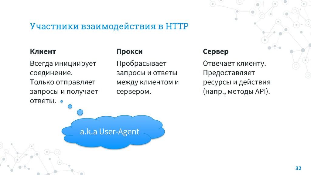 Участники взаимодействия в HTTP