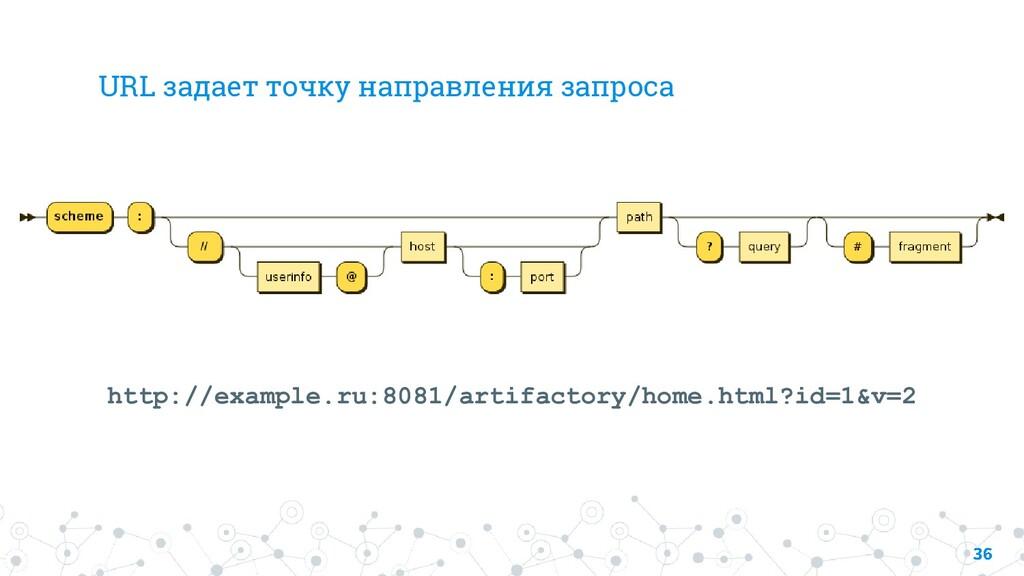 URL задает точку направления запроса http://exa...