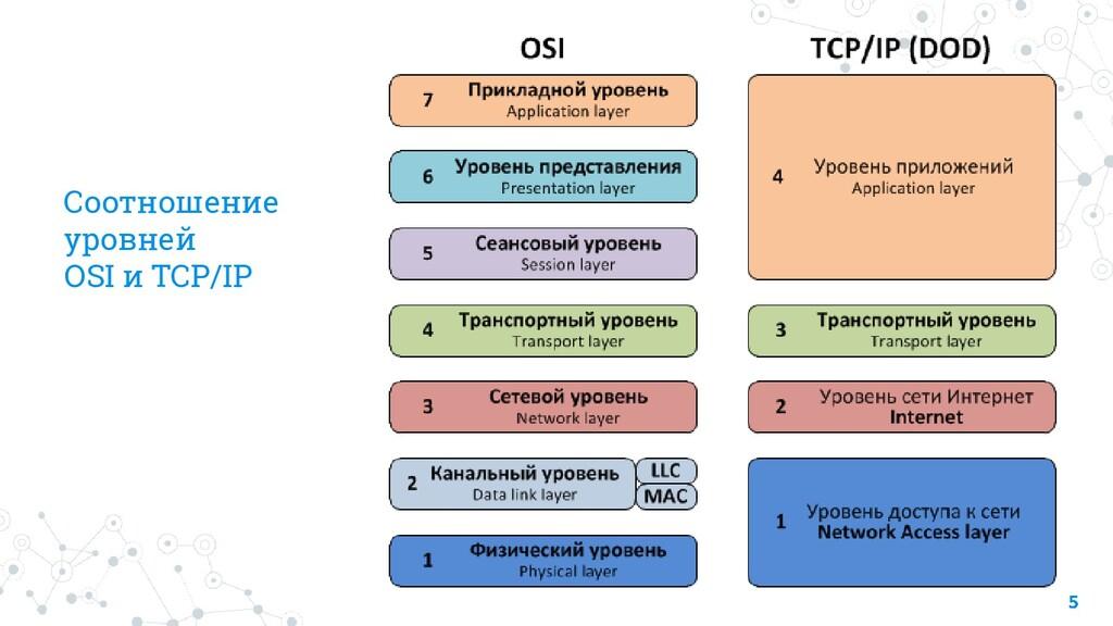 Соотношение уровней OSI и TCP/IP