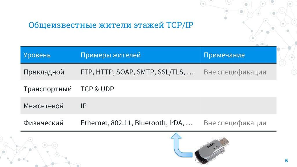 Общеизвестные жители этажей TCP/IP