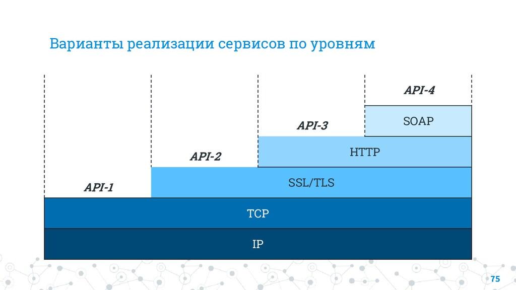 Варианты реализации сервисов по уровням API-1 A...