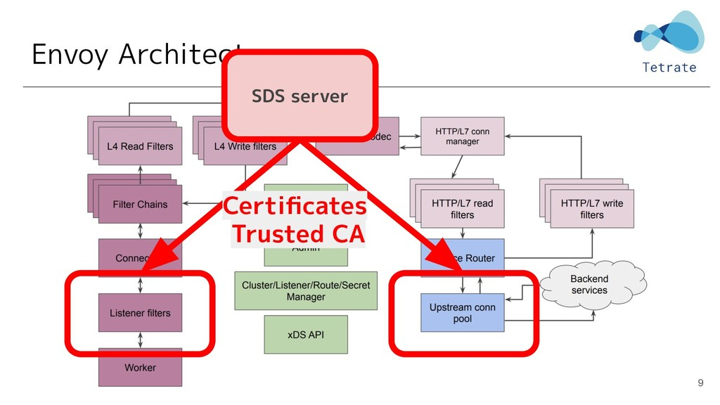 Envoy Architecture 9 SDS server Certificates Tru...