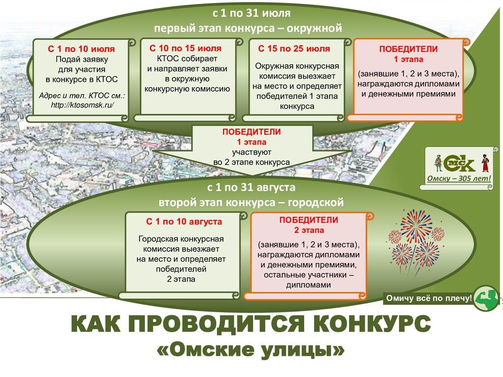 2 с 1 по 31 июля первый этап конкурса – окружно...