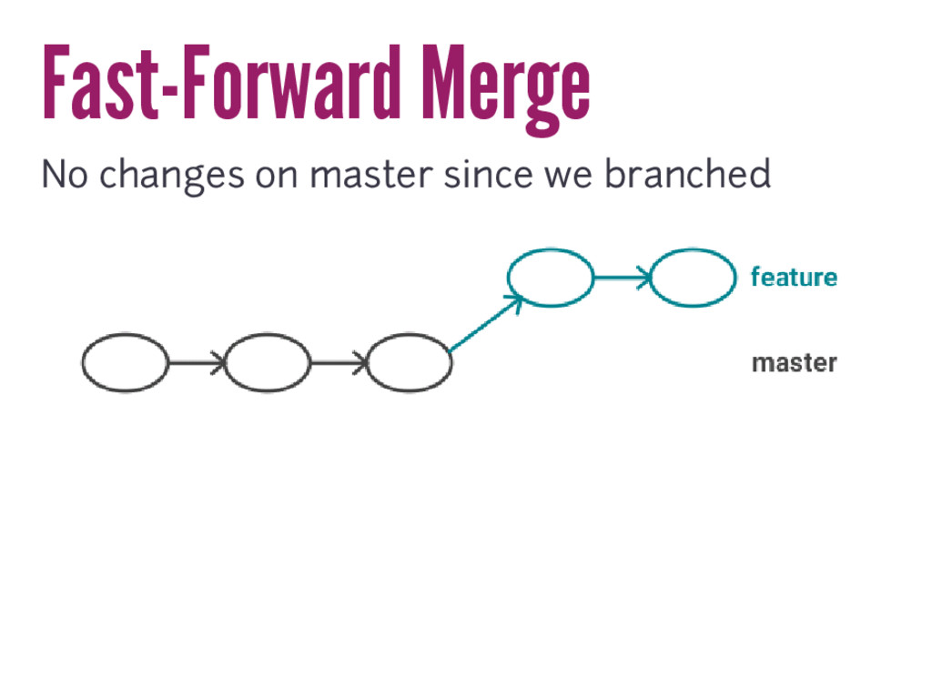 Fast-Forward Merge No changes on master since w...