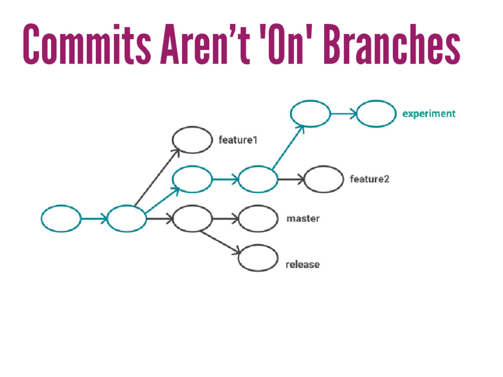 "Commits Aren't ""On"" Branches"