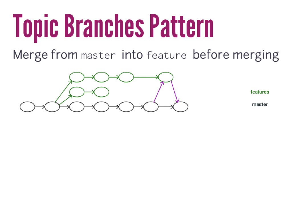 Topic Branches Pattern Merge from master into f...