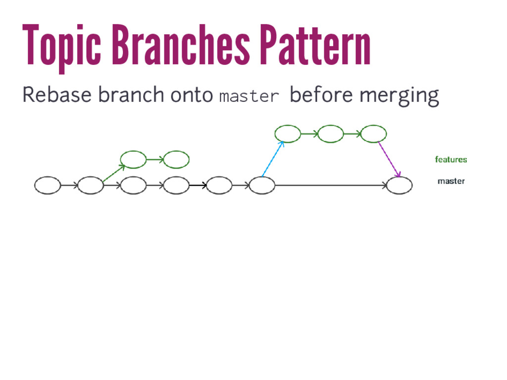 Topic Branches Pattern Rebase branch onto maste...