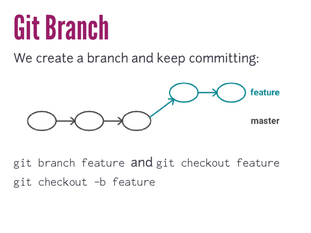 Git Branch We create a branch and keep committi...
