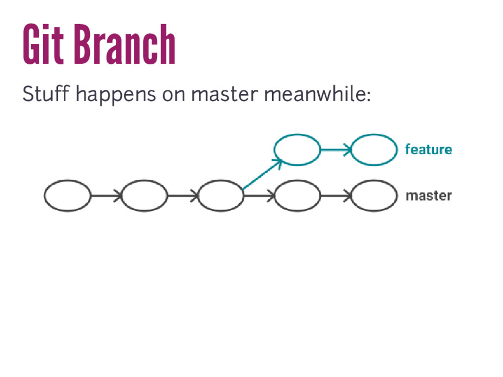 Git Branch Stuff happens on master meanwhile: