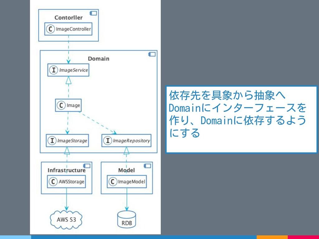 依存先を具象から抽象へ Domainにインターフェースを 作り、Domainに依存するよう に...