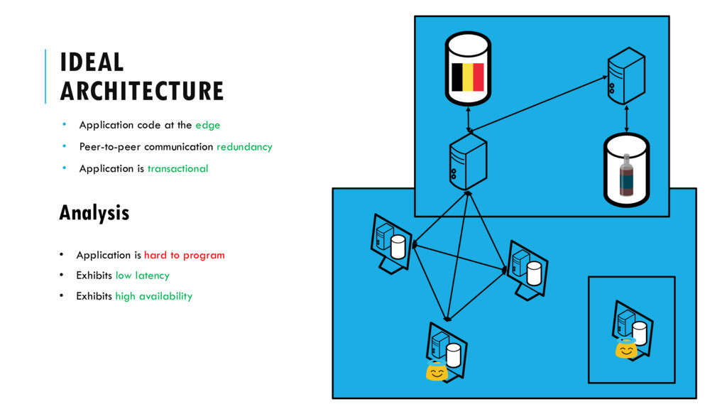 IDEAL ARCHITECTURE • Application code at the ed...