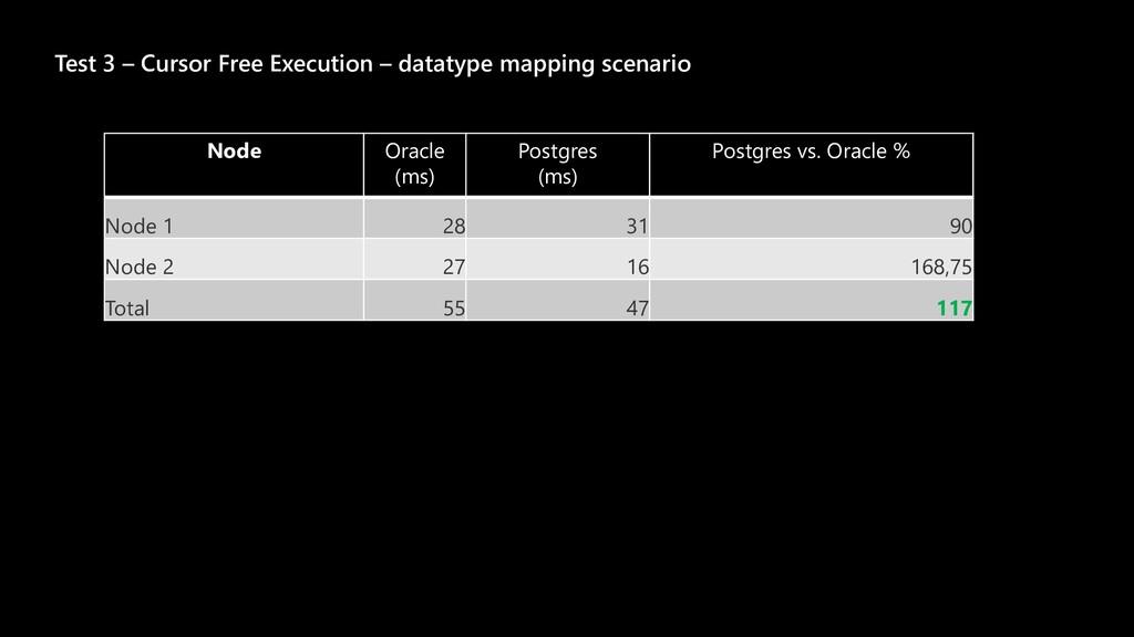 Test 3 – Cursor Free Execution – datatype mappi...