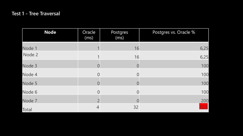 Test 1 - Tree Traversal Node Oracle (ms) Postgr...
