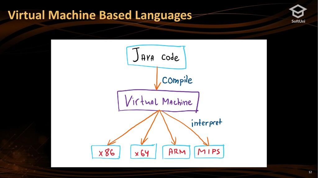 12 Virtual Machine Based Languages