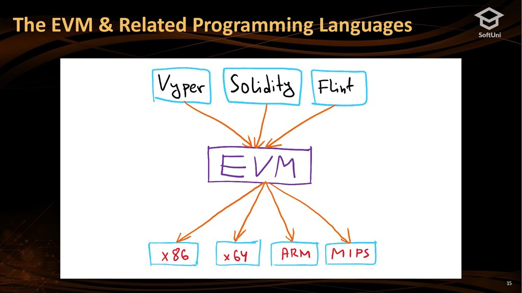 15 The EVM & Related Programming Languages