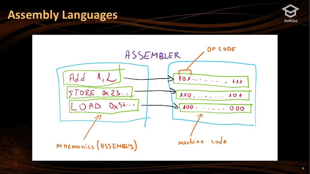 6 Assembly Languages