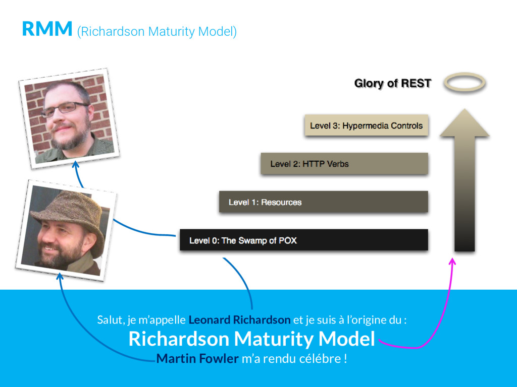 RMM (Richardson Maturity Model) Salut, je m'app...