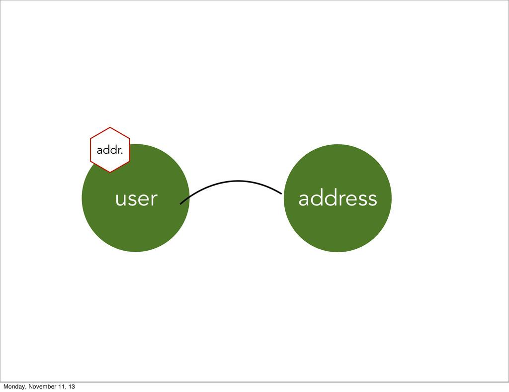user addr. address Monday, November 11, 13