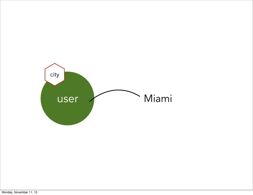 user city Miami Monday, November 11, 13