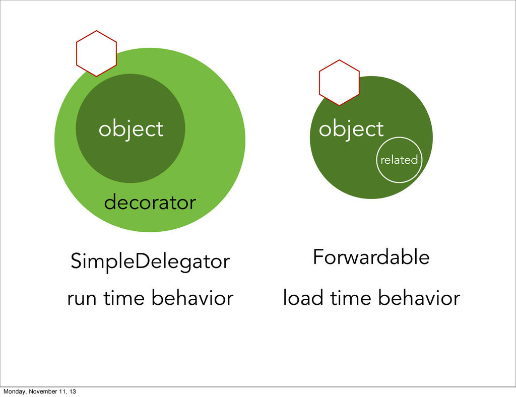 object decorator SimpleDelegator object related...