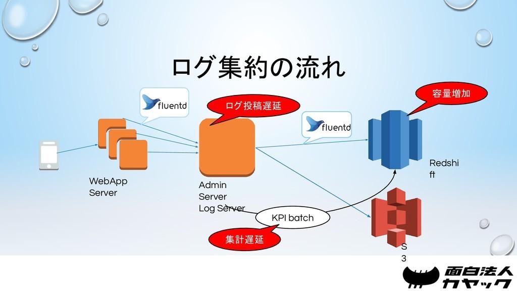 ログ集約の流れ WebApp Server Admin Server Log Server R...