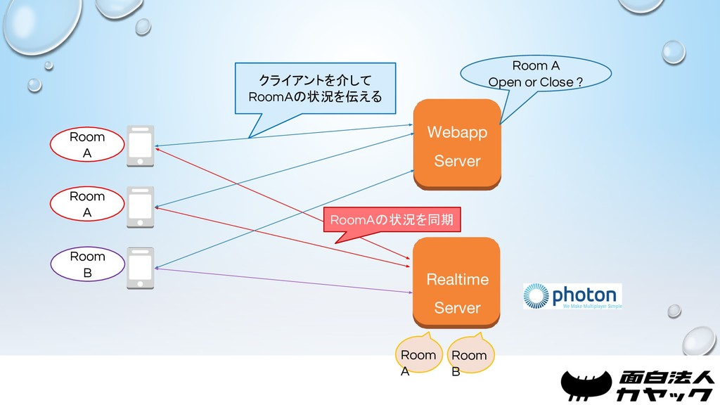 Webapp Server Realtime Server Room A Room B Roo...