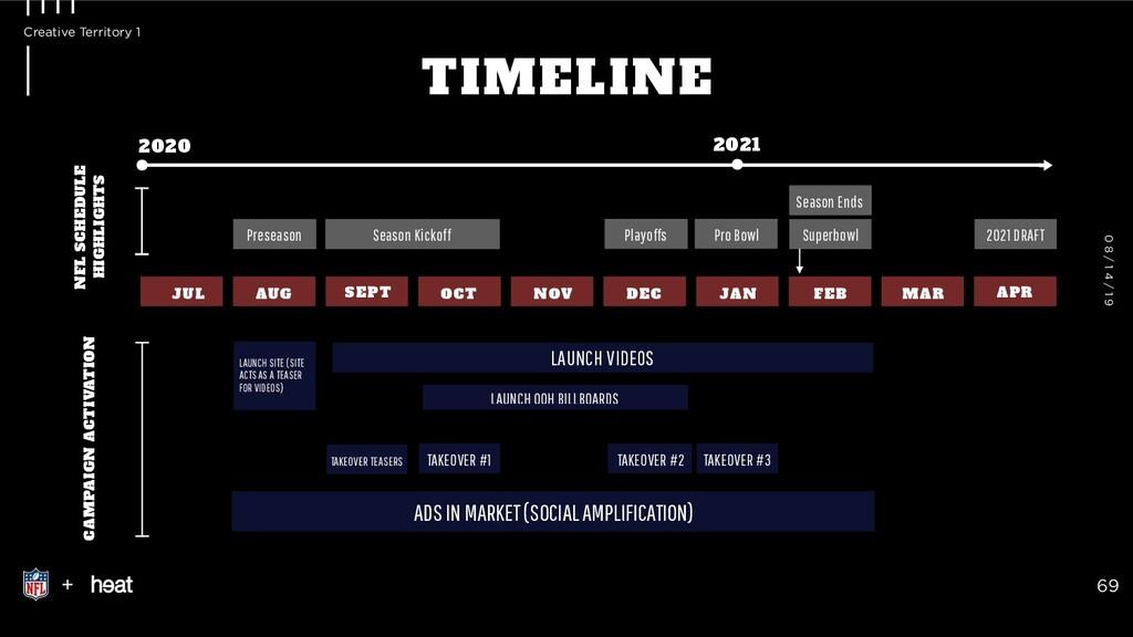 TIMELINE + 69 Introduction 0 8 / 1 4 / 1 9 JUL ...