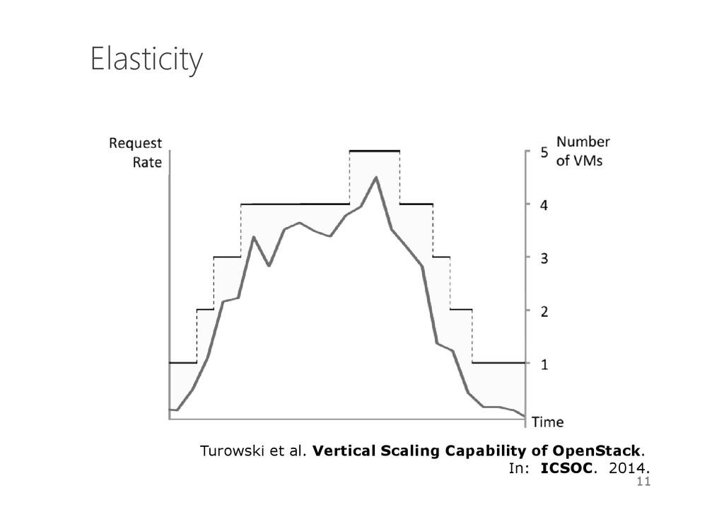 Elasticity 11 Turowski et al. Vertical Scaling ...