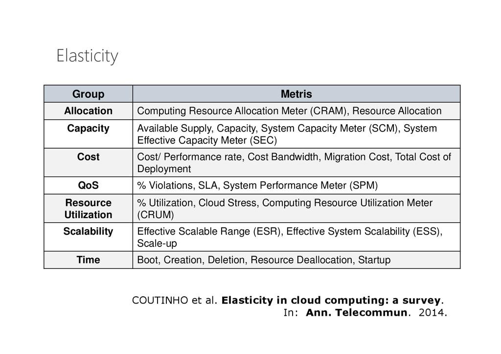 Elasticity Group Metris Allocation Computing Re...