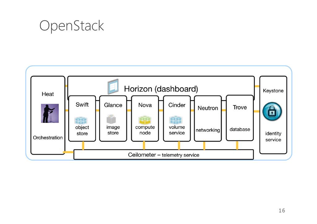 OpenStack 16