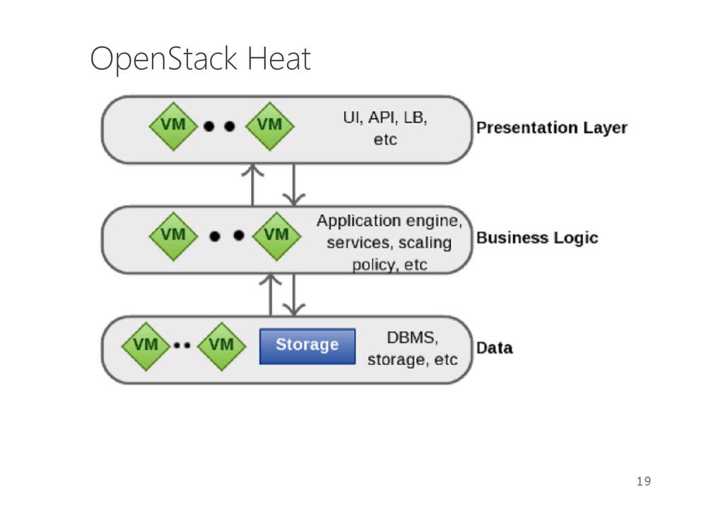 OpenStack Heat 19