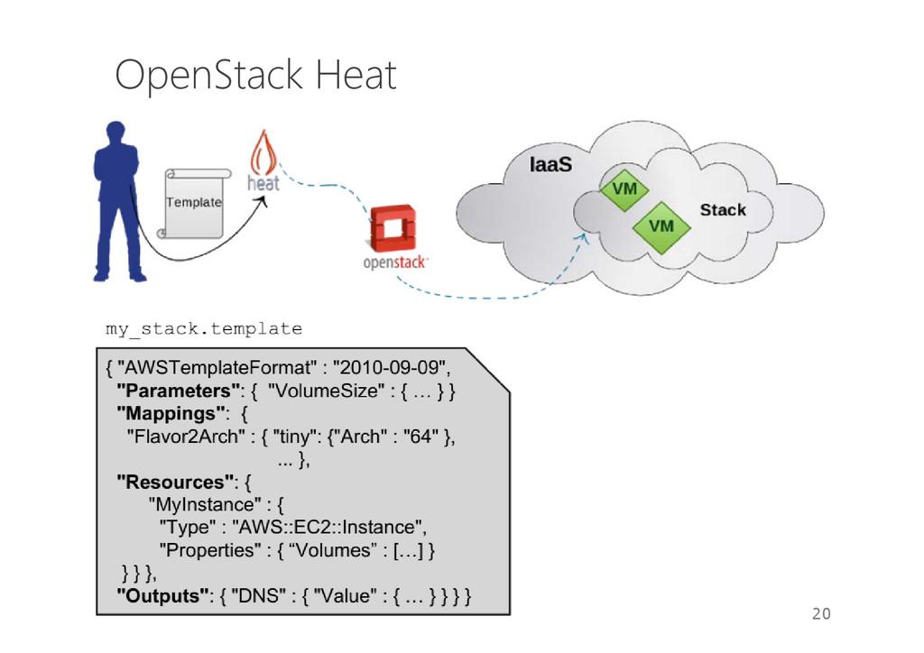 OpenStack Heat 20