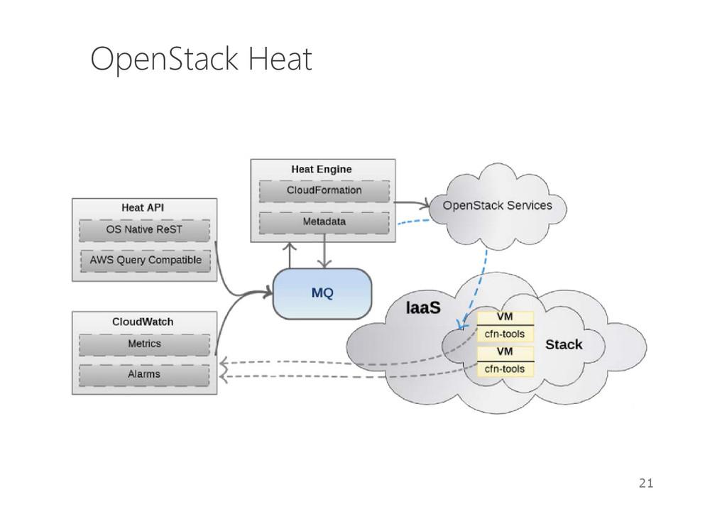 OpenStack Heat 21
