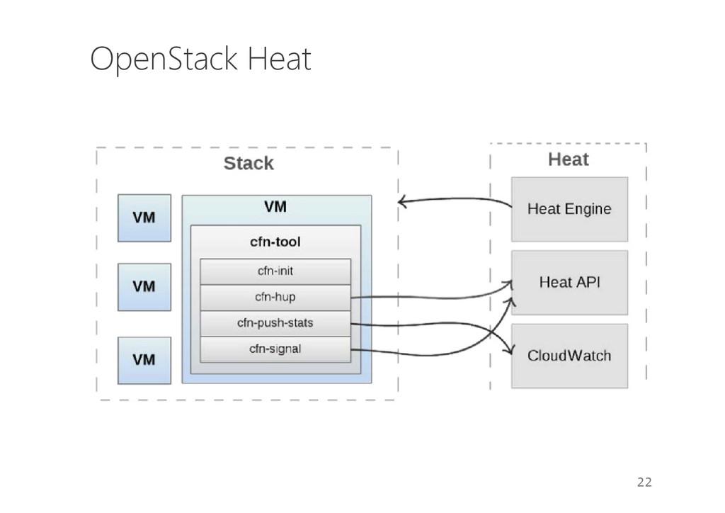 OpenStack Heat 22