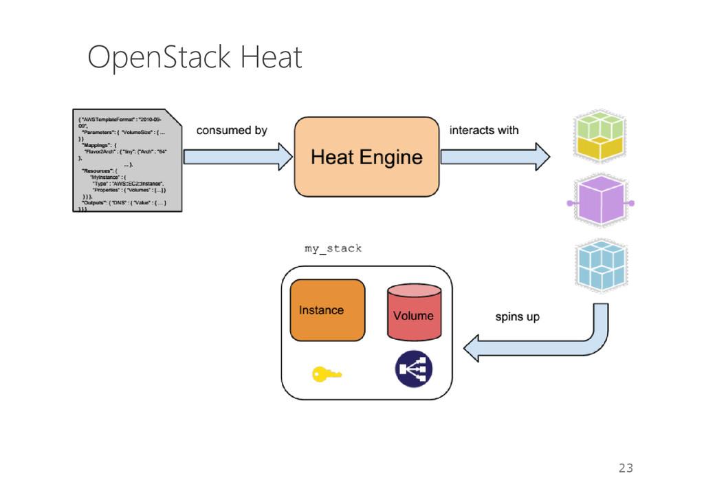 OpenStack Heat 23
