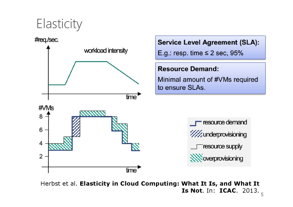 Elasticity 5 Herbst et al. Elasticity in Cloud ...