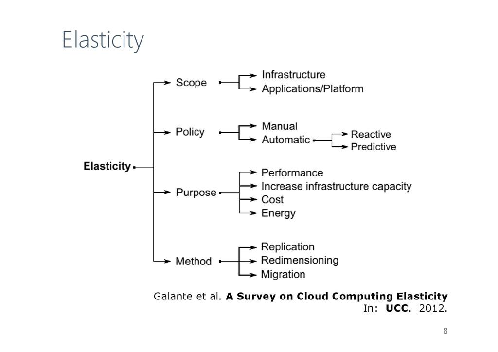 Elasticity 8 Galante et al. A Survey on Cloud C...